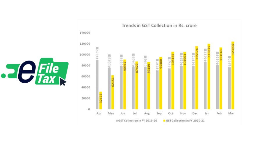 GST Revenue collection for March' 21 sets new record ₹ 1,23,902 crore gross GST revenue collected in the month of March 2021